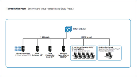 IT@Intel: Streaming and Virtual Hosted Desktop Study, Phase 2