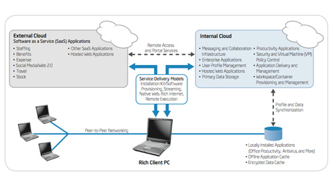 IT@Intel Better Together: Rich Client PCs and Cloud Computing