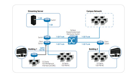 IT@Intel: Improving Manageability with OS Streaming in Training Rooms