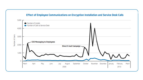 Deploying Full Disk Encryption to Protect the Enterprise