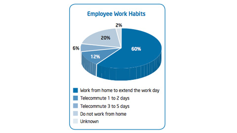 how to increase employee productivity at work