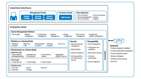 An Enterprise Private IT Cloud Computing Architecture and Implementation Roadmap