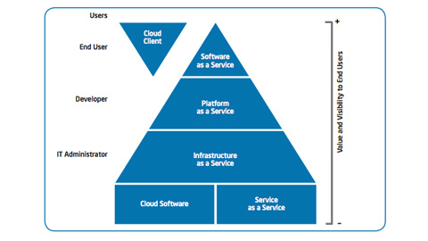Intel IT Cloud Computing Taxonomy and Ecosystem Analysis