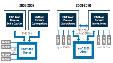 IT Efficiency: Increasing EDA Throughput with Intel Xeon Processor 5600 Series