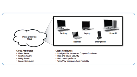 Cloud Computing: How client Devices Affect the User Experience