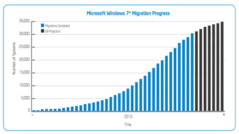 IT Best Practices: Migrating a Large Enterprise to Microsoft Windows 7