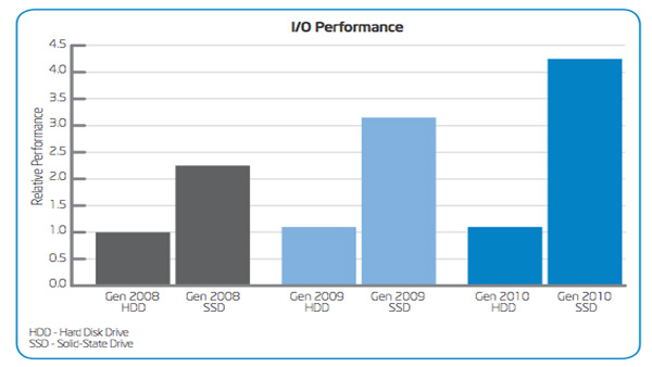 Accelerating the Deployment of Intel Solid-State Drives throughout the Enterprise