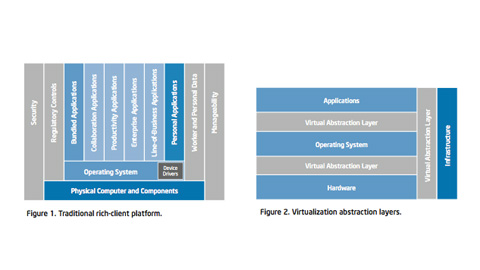 IT@Intel: Developing an Enterprise Client Virtualization Strategy