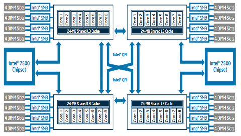 Faster Silicon Design with Intel Xeon Processor 7500 Series