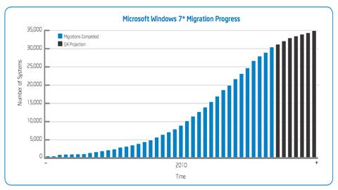 IT Best Practices: Migrating a Large Enterprise to Microsoft Windows 7