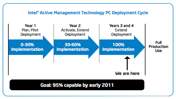 Achieving Long-term IT Business Value with Intel vPro Technology